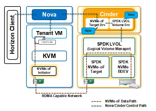 SPDK Based NVMe-oF + OpenStack Implementation