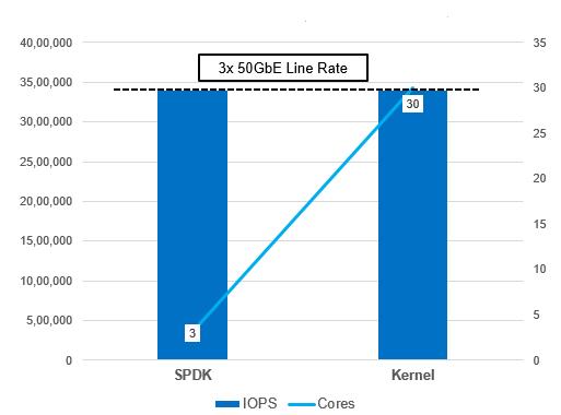 SPDK vs. Kernel NVMe-oF I/O Efficiency
