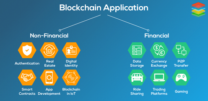 How the Blockchain Market Is Emerging in the World