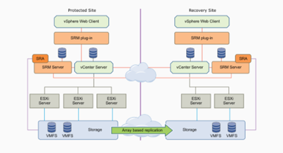 Testing Storage Replication Adapter for Site Recovery Manager